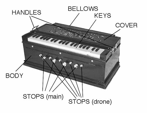 Different parts of a harmonium/