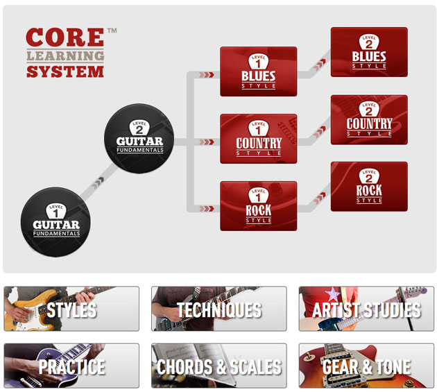 guitar tricks core learning system.