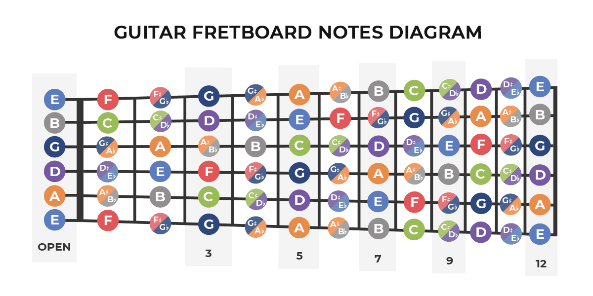 Guitar notes on a fretboard.