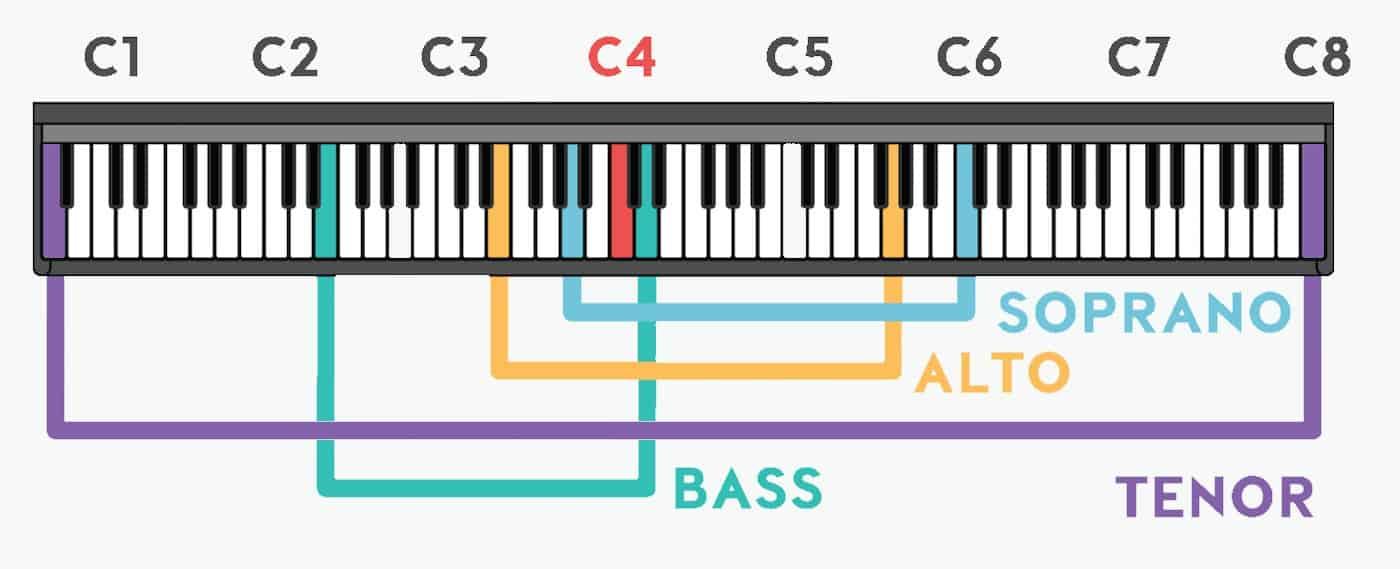 Vocal ranges.